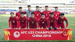 Đội hình U23 Việt Nam thắng không tưởng Australia giờ ra sao?